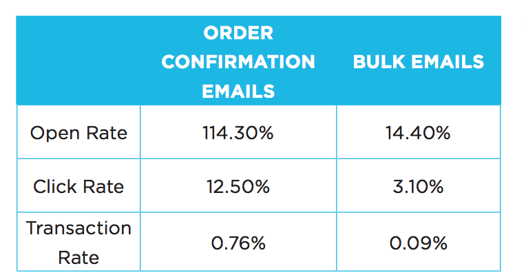 Order Confirmation Emails - and bulk emails