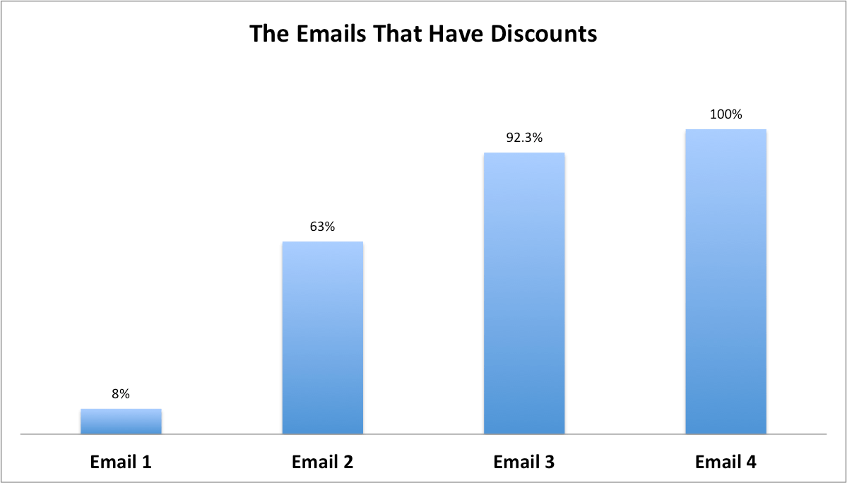 Diagram showing which abandoned cart email has a discount offer