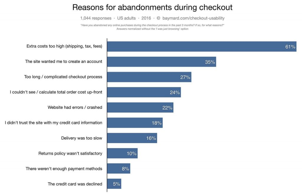 Reasons why people abandon their shopping cart graph