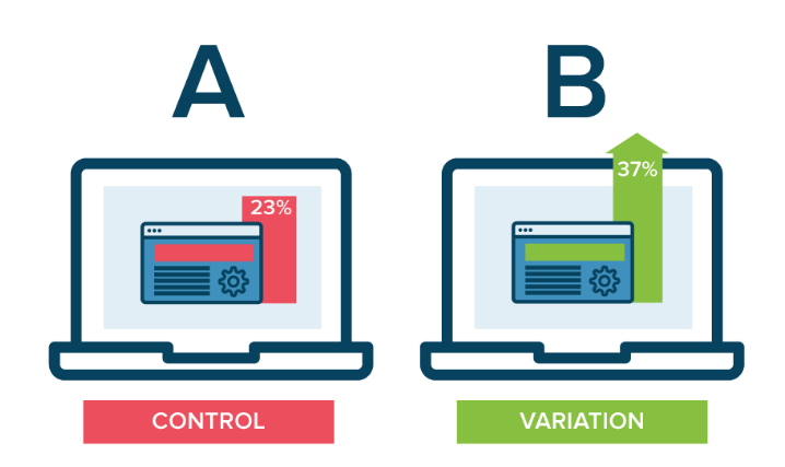diagram of two computers from Optimizely that explains what A/B testing is:
