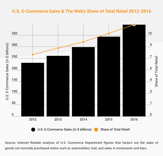 graph of total ecommerce sales