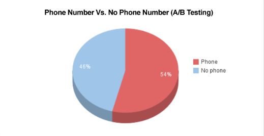 pie chart of phone number vs no phone number