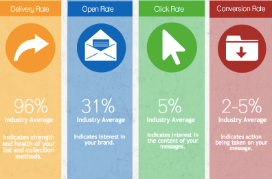 email analytics benchmark of delivery rate, open rate, click rate and conversion rate