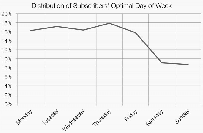 graph of distribution of subscribers optimal day of week