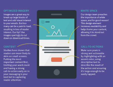 graph of tips on mobile friendly design
