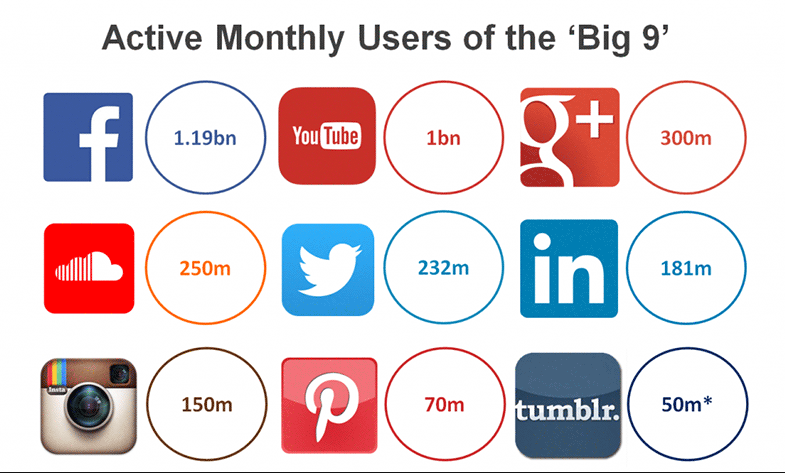graph showing actively monthly users of all social media