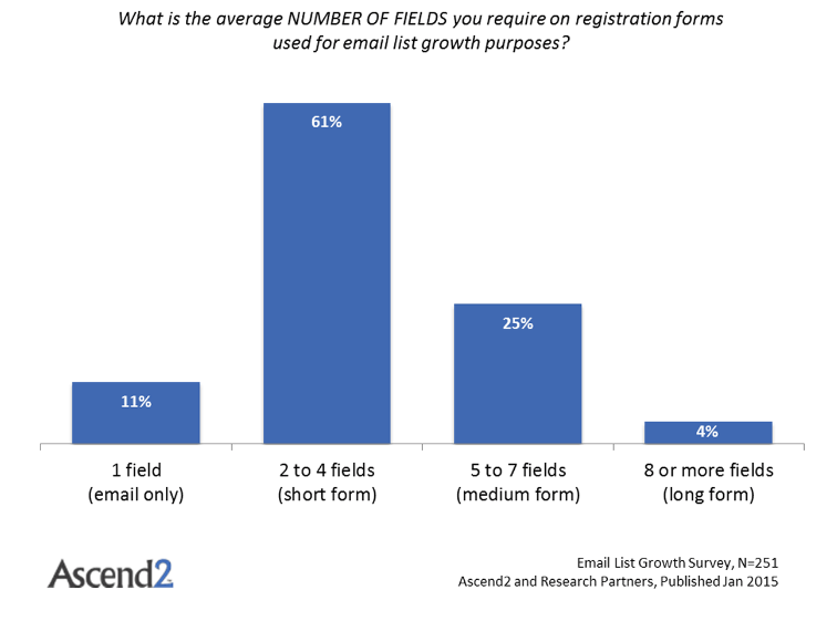 graph showing average number of fields to fill out registration form