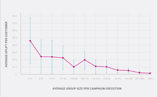 graph showing customer spend uplift against average group size per campaign