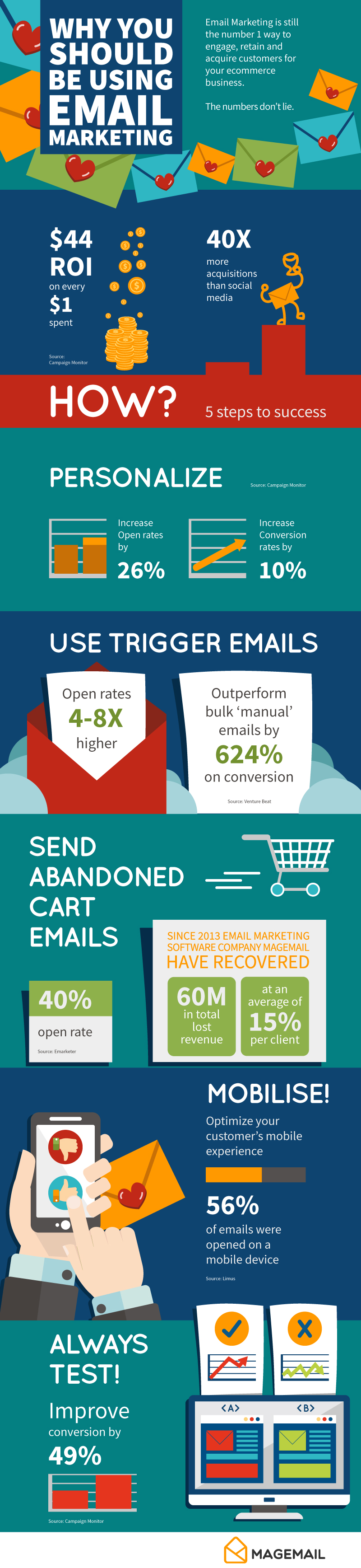 infographic of why you should be using email marketing