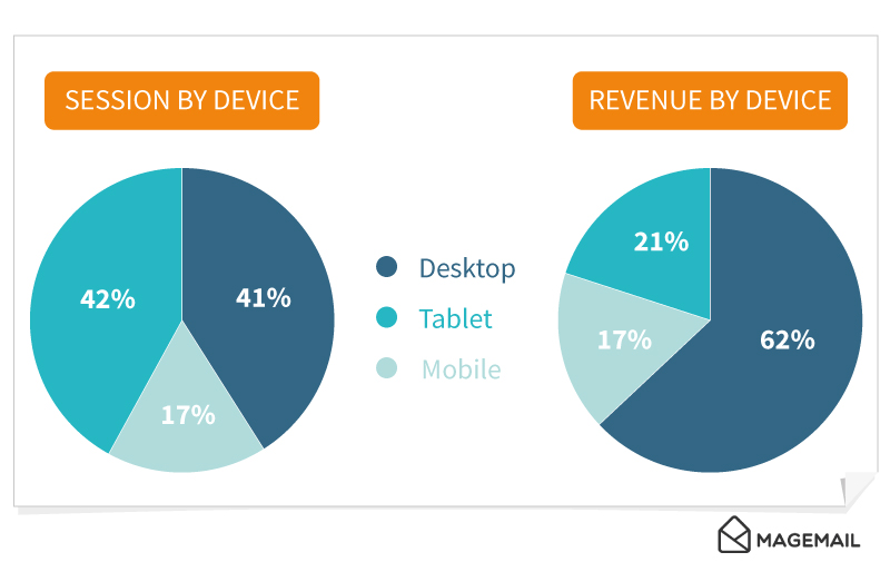 2 graphs showing session by device and revenue by device