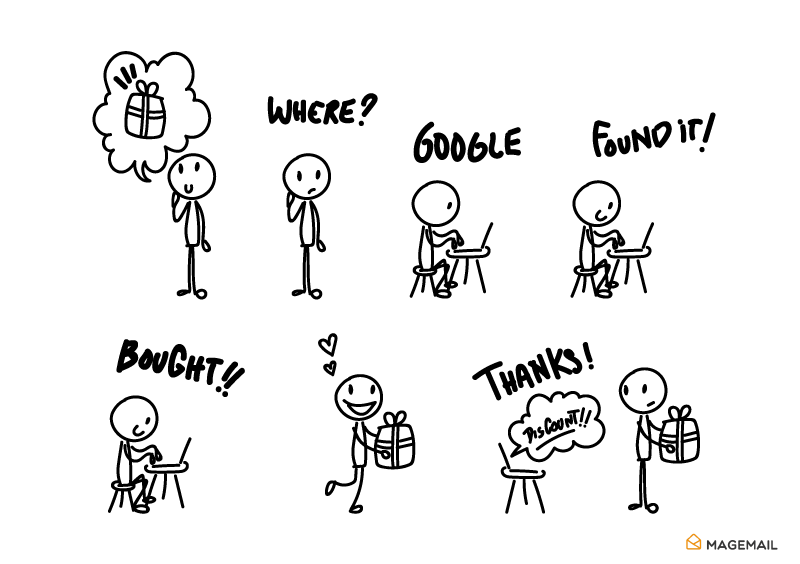 Cartoon showing the life cycle of a customer buying online using stick figures