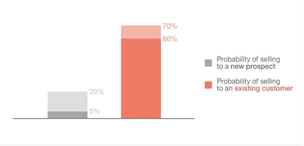 graph showing probability of selling to new prospect vs existing customer