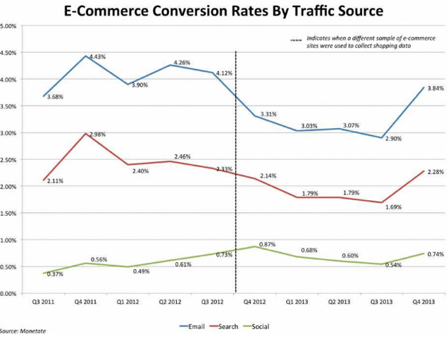 ecommerce conversion rates by traffic source