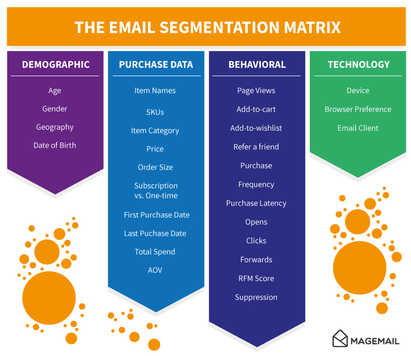 Email Newsletter matrix graph of demographic, purchase data, behavioral and technology