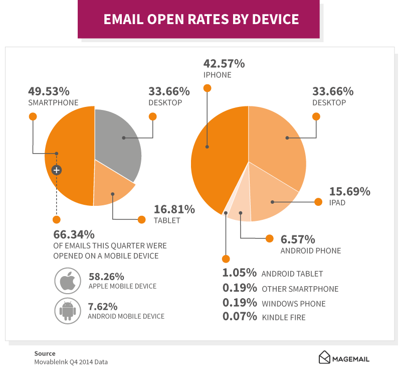 email open rates by device pie chart