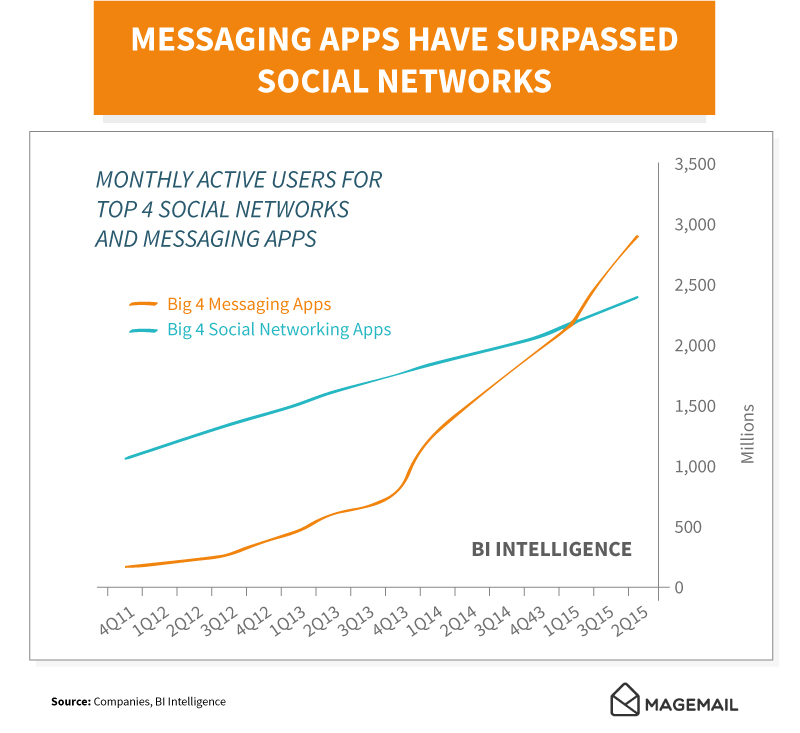 graph showing messing apps surpassing social networks