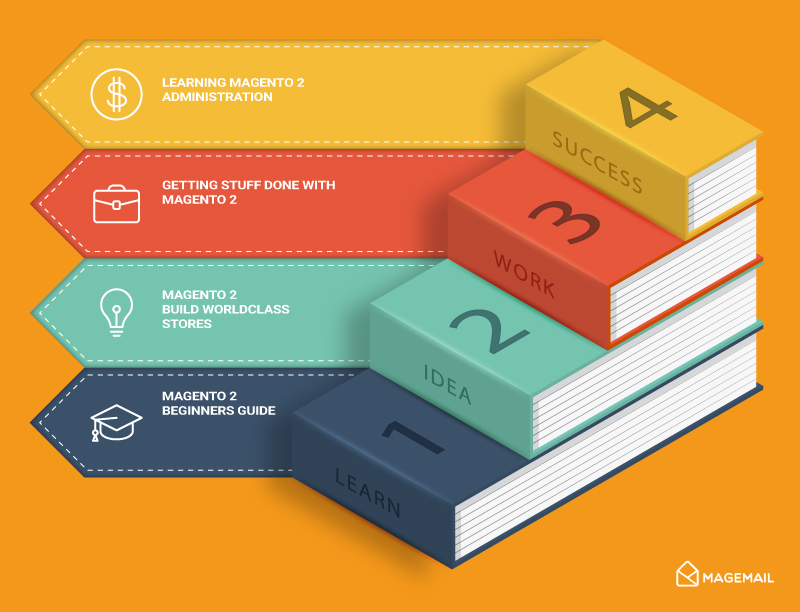 The Ultimate Guide To Magento Resources 3