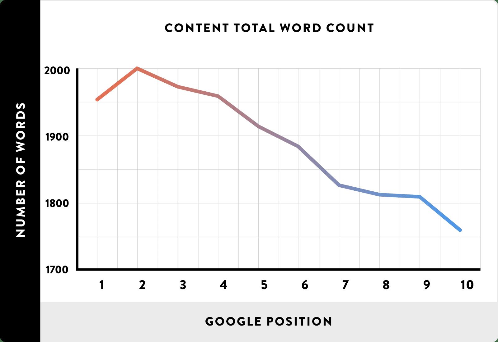 Backlinko word count graph