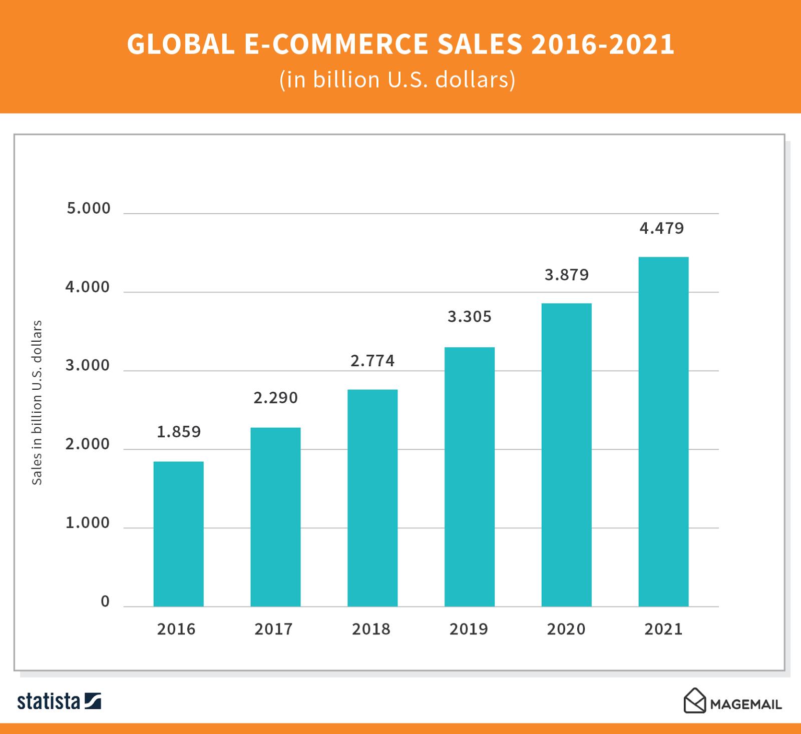 Global E commerce Sales 2016 2021 01