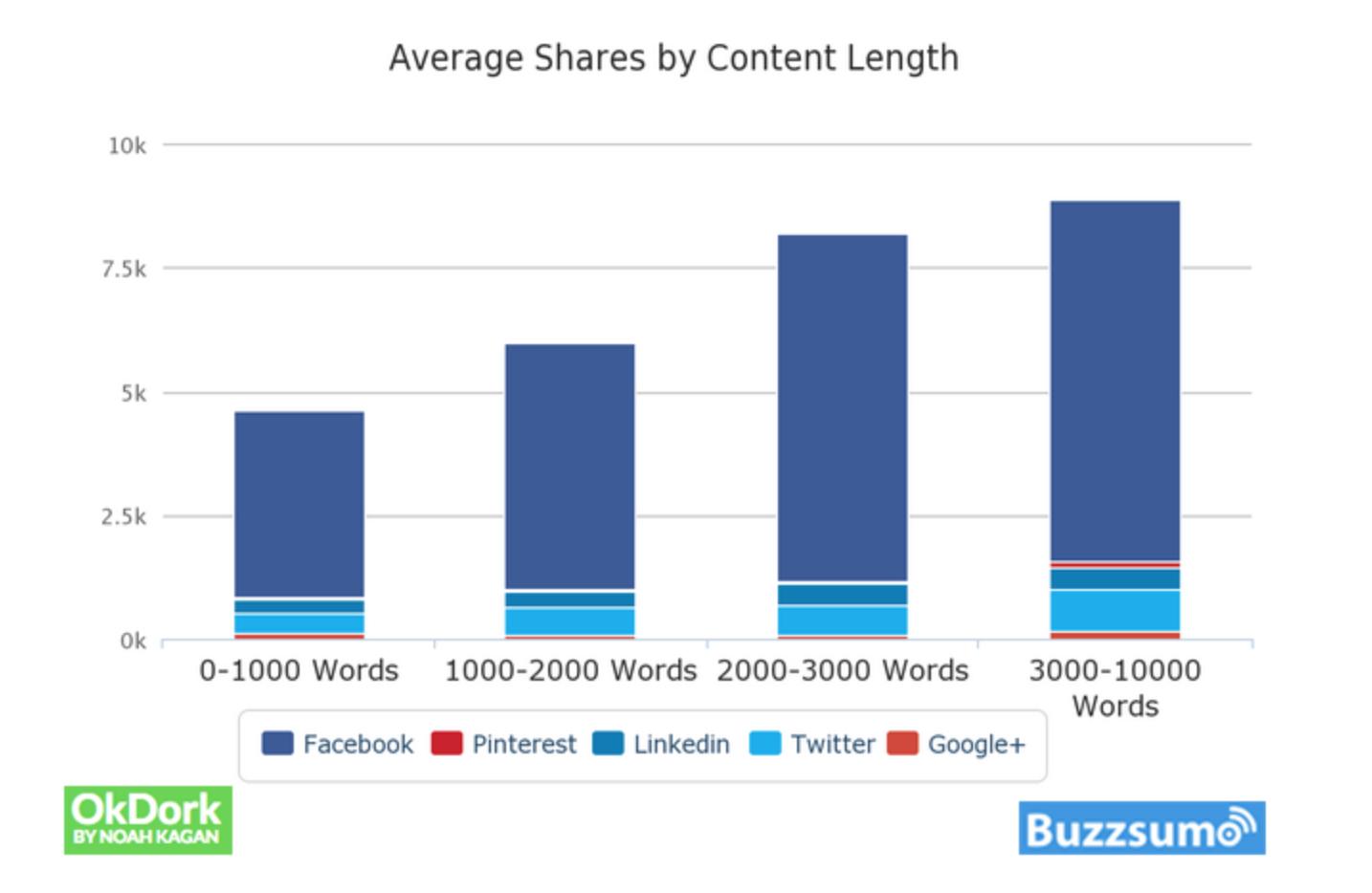 OkDork Content length and social shares