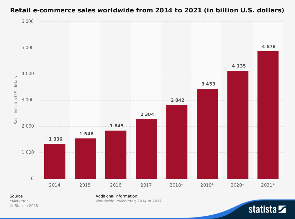 statistic id379046 global retail e commerce sales 2014 2021