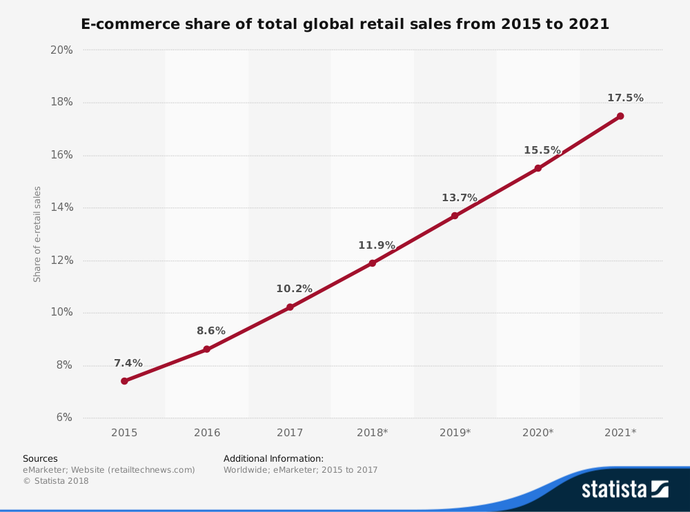 statistic id534123 worldwide e commerce share of retail sales 2015 2021 1